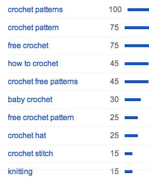 crochet search terms Crochet is Trendier Than Knitting in Recent Years