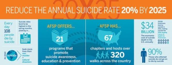 reduce suicide
